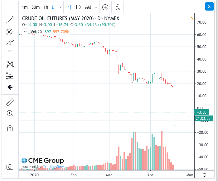 CME Crude Oil - May 2020 - Trade Date April 20, 2020