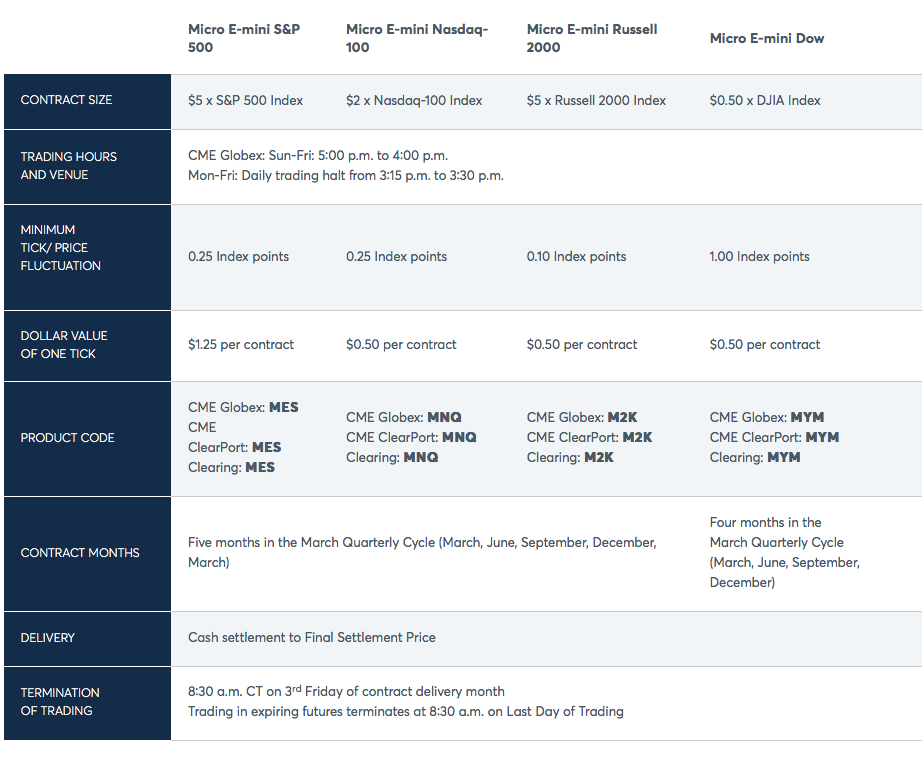 CME E-Micro Indices Contract Specifications-1