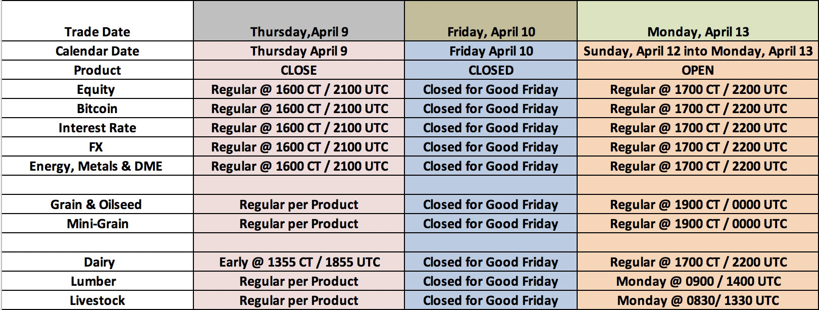 CME Group Globex Good Friday Holiday Schedule - April 9,2020 to April 13, 2020