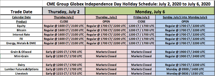 CME Group Globex Independence Day Holiday Schedule - July 2 to July 6, 2020