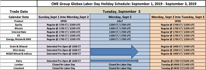 CME Group Globex Labor Day Holiday Schedule - 2019