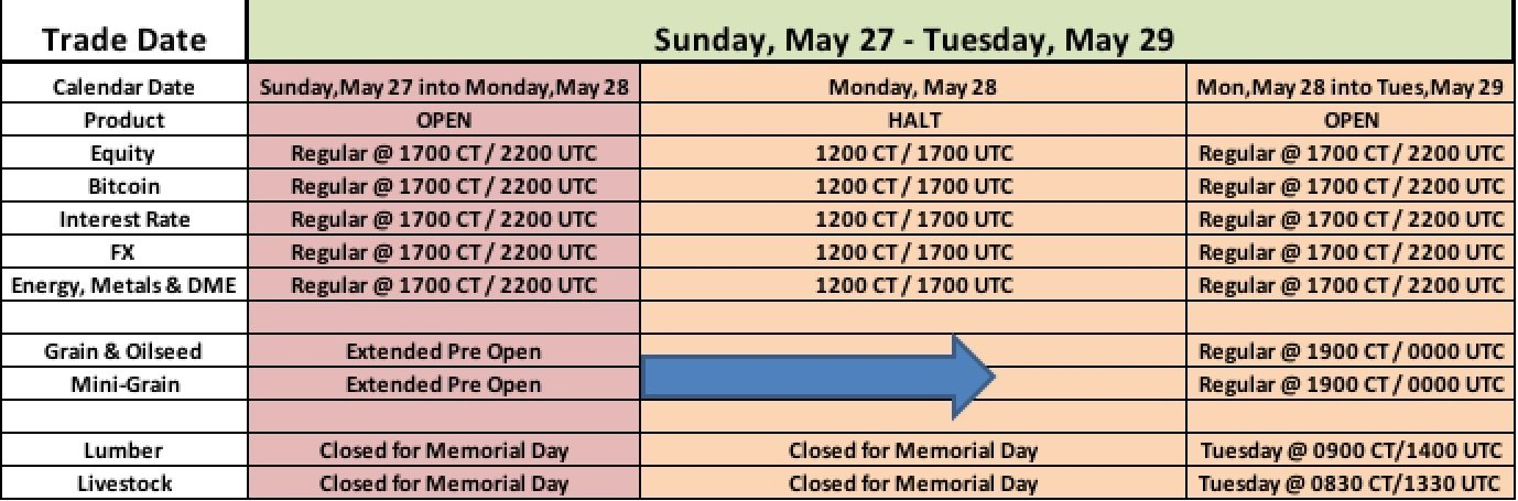CME Group Globex Memorial Day Holiday Schedule - 2018