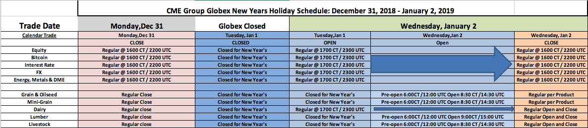 CME Group Holiday Trading Schedule - New Years December 31, 2018 - January 2, 2019