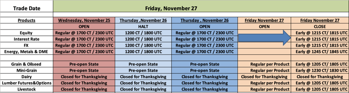 CME Group Thanksgiving Holiday Schedule -  November 2020