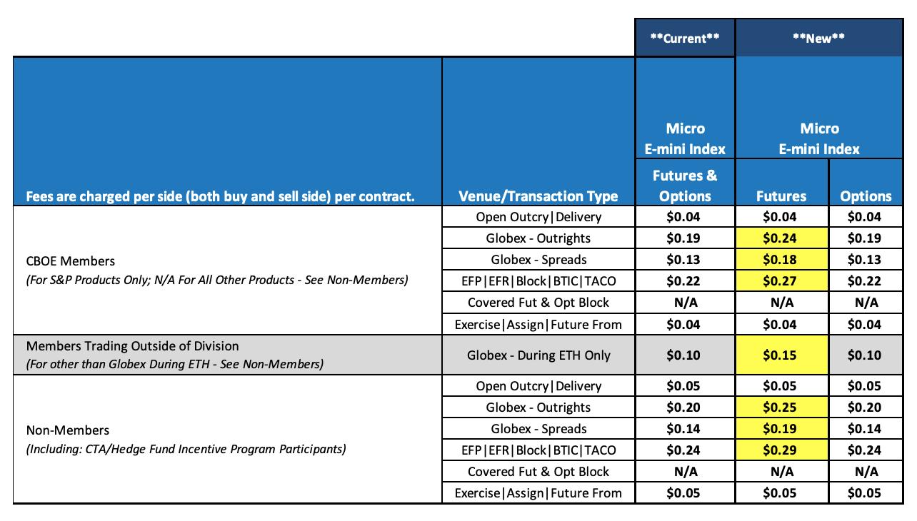 CME Micro E-mini Futures - Fee Increase