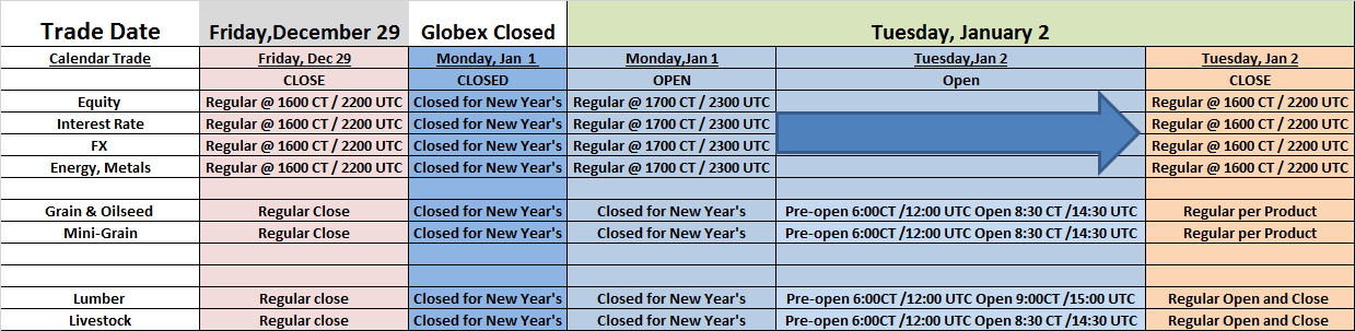 CME New Years Holiday Trading Schedule - December  29 - January 2, 2018.png