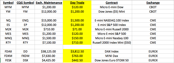 Day & Overnight Margins - Stock Indices