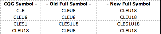 Example CME - Crude Oil symbol containing 2 digits
