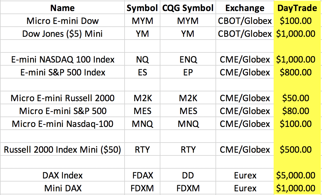 June 11, 2020 - Major Stock Indices - Day Trade Margins - double