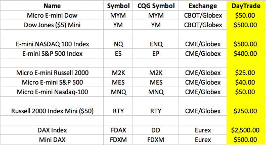 June 12, 2020 - Major Stock Indices - Day Trade Margins - Restored