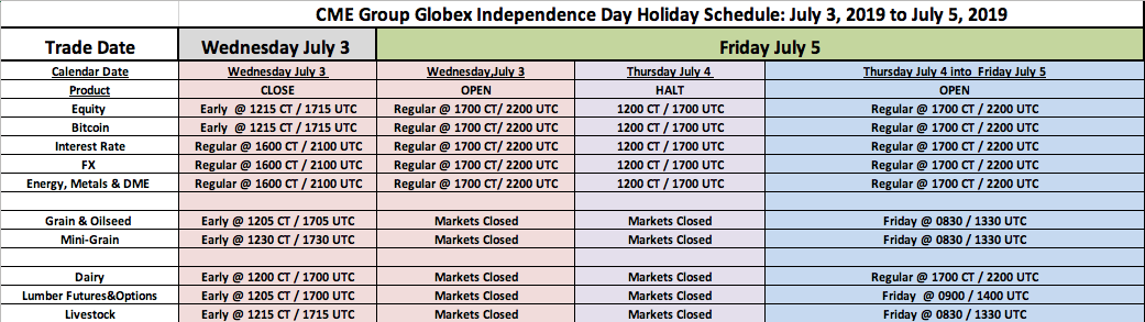 US Independence Day on 4th July - Holiday Trading Schedule - 2019